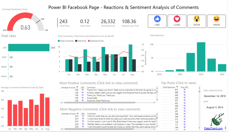Facebook sentiment analysis | Big Data Corridor